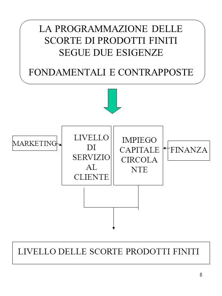 9 LA RESPONSABILITA' DEL BUDGET DI PRODUZIONE È attribuita ai dirigenti operativi di produzione.