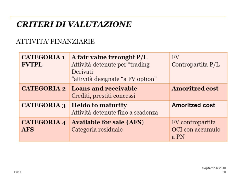"""PwC CRITERI DI VALUTAZIONE ATTIVITA' FINANZIARIE 30 September 2010 CATEGORIA 1 FVTPL A fair value trrought P/L Attività detenute per """"trading Derivati"""