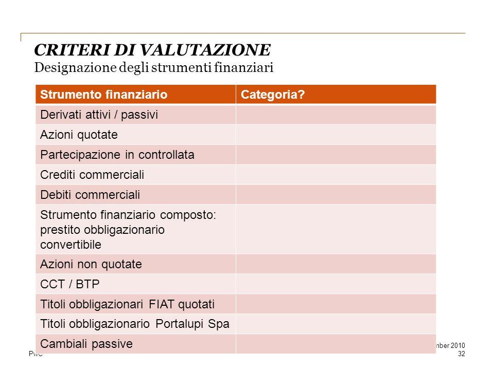 PwC CRITERI DI VALUTAZIONE Designazione degli strumenti finanziari 32 September 2010 Strumento finanziarioCategoria? Derivati attivi / passivi Azioni