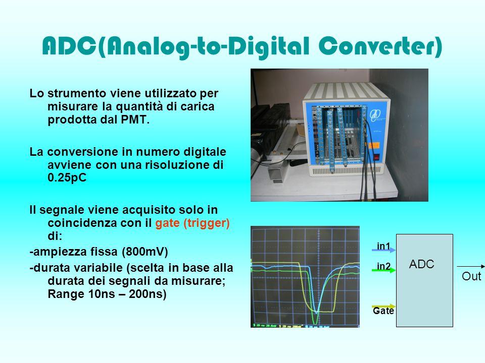 ADC(Analog-to-Digital Converter) Lo strumento viene utilizzato per misurare la quantità di carica prodotta dal PMT.