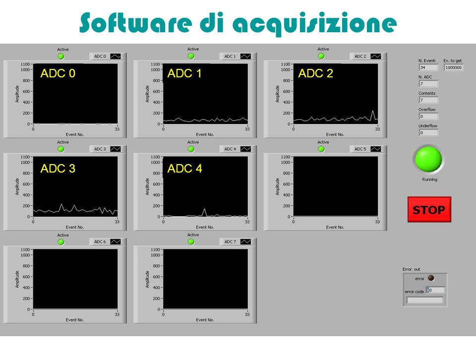 Software di acquisizione ADC 0ADC 1ADC 2 ADC 3ADC 4