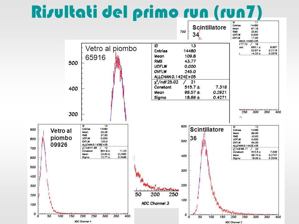 Scintillatore 34 Risultati del primo run (run7) Vetro al piombo 65916 Vetro al piombo 09926 Scintillatore 36