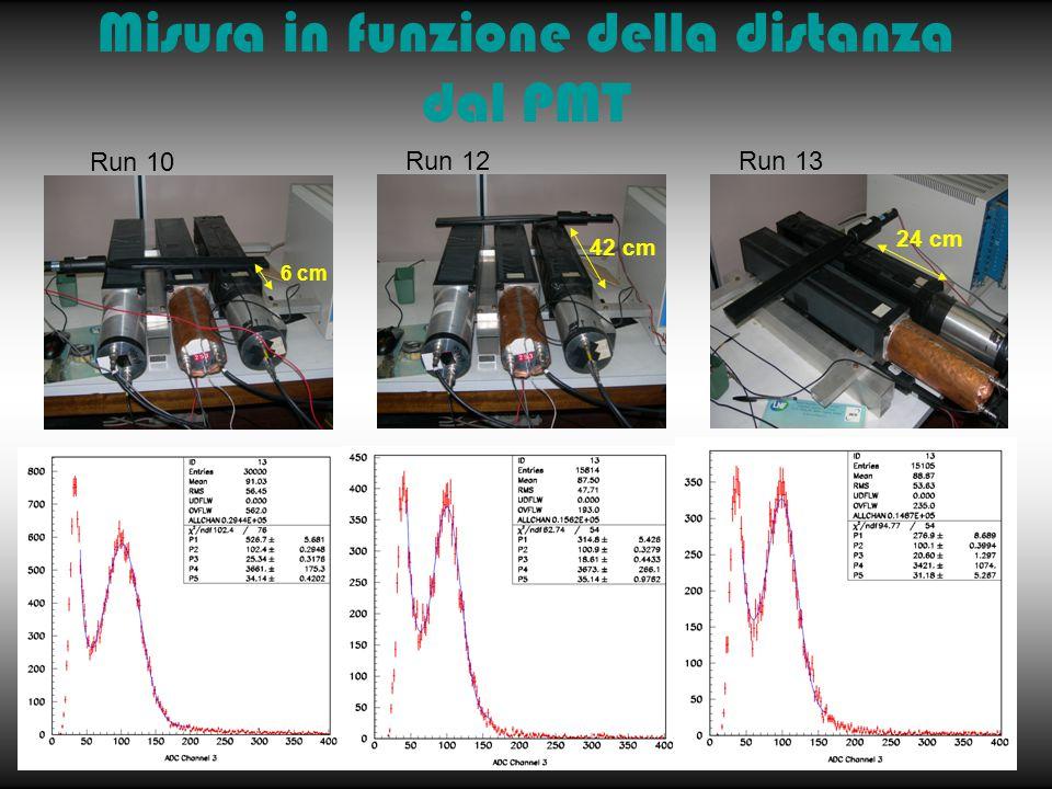 Misura in funzione della distanza dal PMT 6 cm Run 10 42 cm Run 12 24 cm Run 13