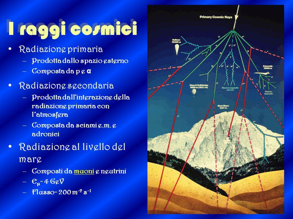 I raggi cosmici Radiazione primaria –Prodotta dallo spazio esterno –Composta da p e α Radiazione secondaria –Prodotta dall'interazione della radiazione primaria con l'atmosfera –Composta da sciami e.m.