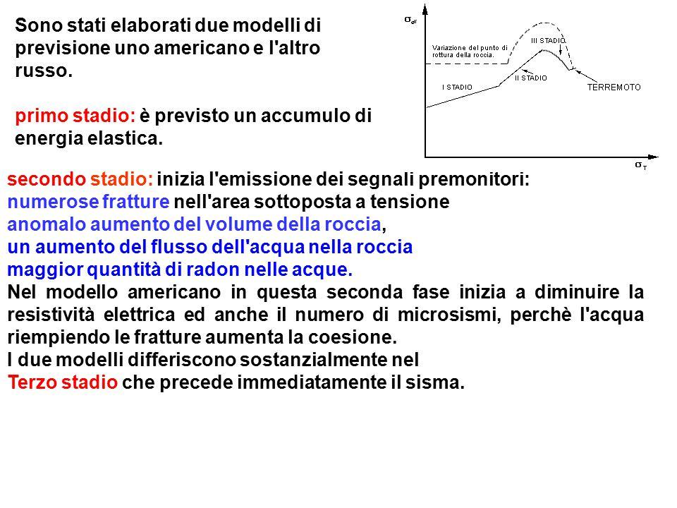secondo stadio: inizia l'emissione dei segnali premonitori: numerose fratture nell'area sottoposta a tensione anomalo aumento del volume della roccia,