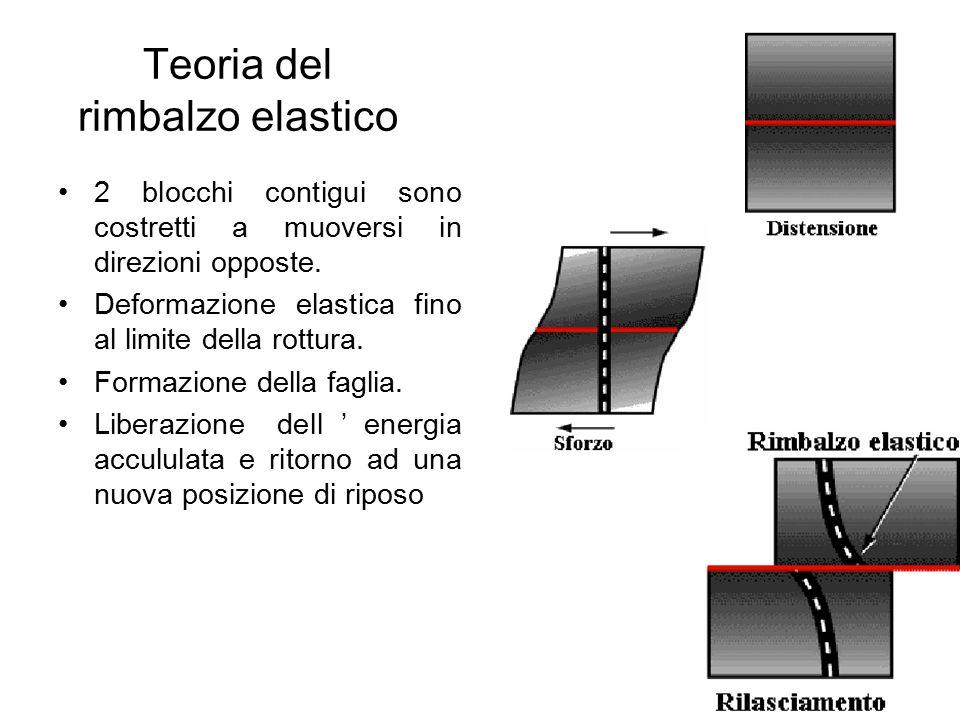 Teoria del rimbalzo elastico 2 blocchi contigui sono costretti a muoversi in direzioni opposte. Deformazione elastica fino al limite della rottura. Fo