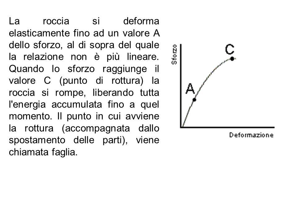 La roccia si deforma elasticamente fino ad un valore A dello sforzo, al di sopra del quale la relazione non è più lineare. Quando lo sforzo raggiunge