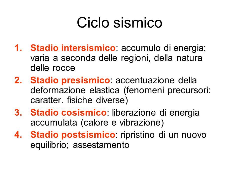 Ciclo sismico 1.Stadio intersismico: accumulo di energia; varia a seconda delle regioni, della natura delle rocce 2.Stadio presismico: accentuazione d