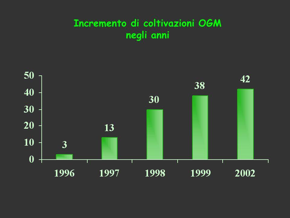 Incremento di coltivazioni OGM negli anni