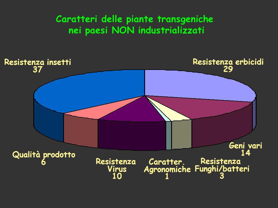 Qualità prodotto 6 Resistenza insetti 37 Resistenza Virus 10 Caratter. Agronomiche 1 Resistenza Funghi/batteri 3 Geni vari 14 Resistenza erbicidi 29 C