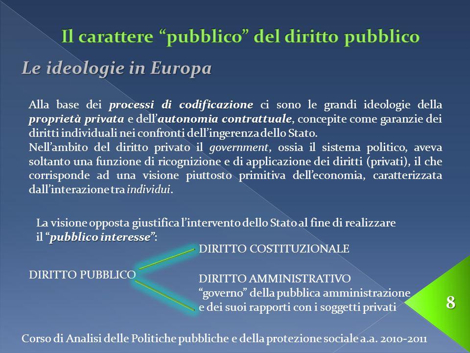 Corso di Analisi delle Politiche pubbliche e della protezione sociale a.a. 2010-2011 8 Le ideologie in Europa processi di codificazione proprietà priv
