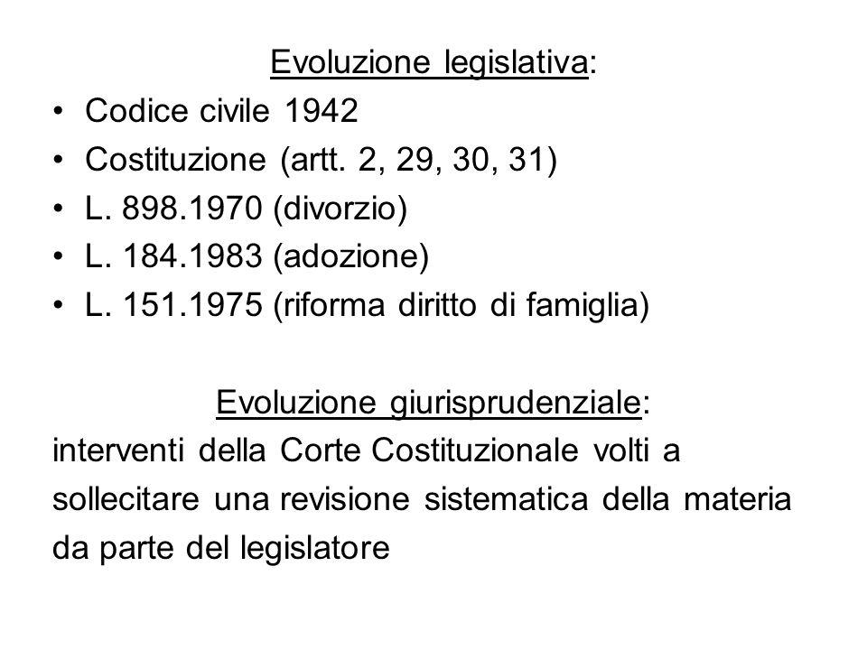 Evoluzione legislativa: Codice civile 1942 Costituzione (artt. 2, 29, 30, 31) L. 898.1970 (divorzio) L. 184.1983 (adozione) L. 151.1975 (riforma dirit