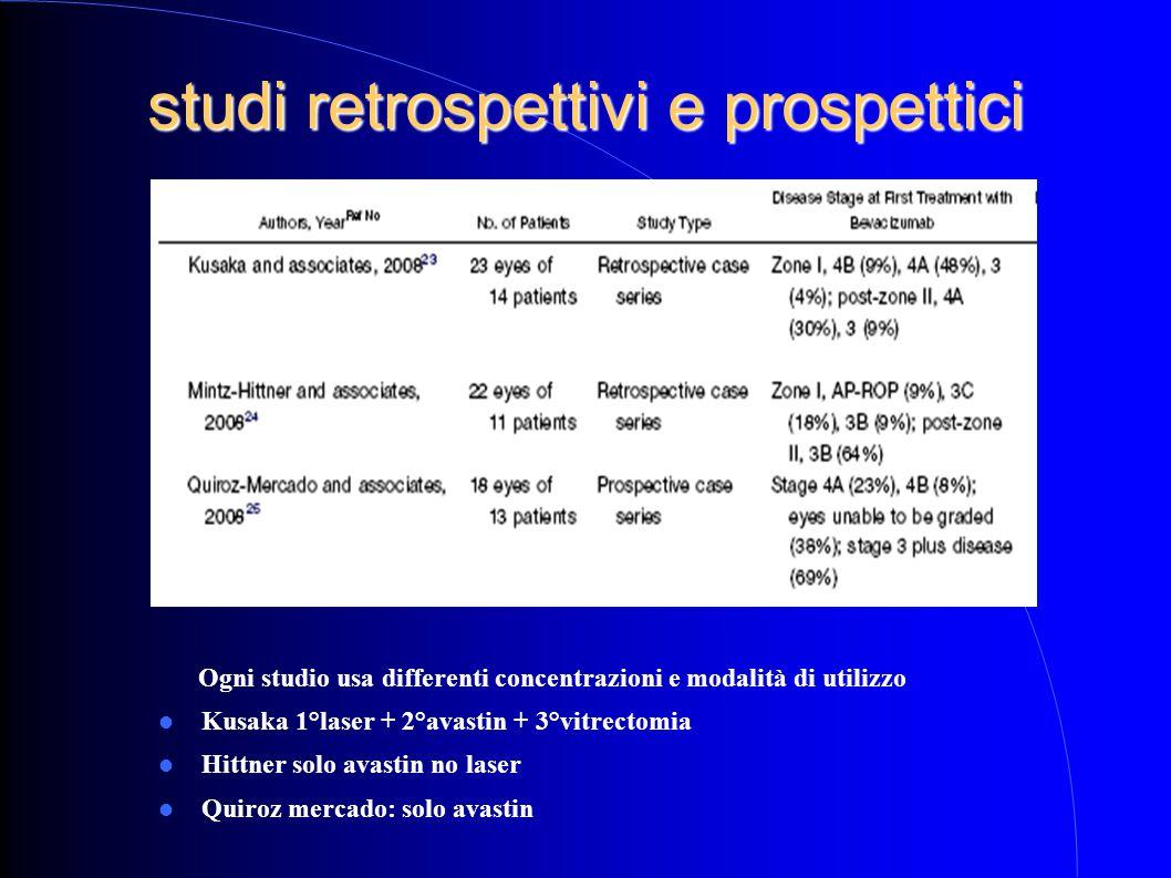 studi retrospettivi e prospettici Ogni studio usa differenti concentrazioni e modalità di utilizzo Kusaka 1°laser + 2°avastin + 3°vitrectomia Hittner