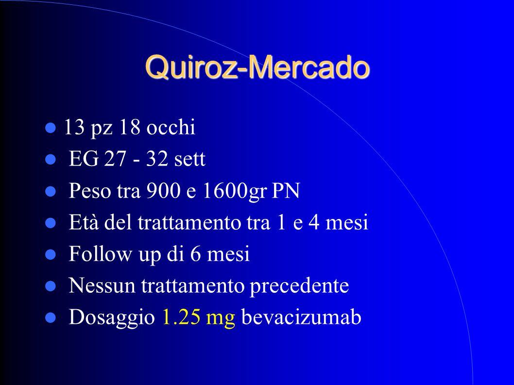 Quiroz-Mercado 13 pz 18 occhi EG 27 - 32 sett Peso tra 900 e 1600gr PN Età del trattamento tra 1 e 4 mesi Follow up di 6 mesi Nessun trattamento precedente Dosaggio 1.25 mg bevacizumab