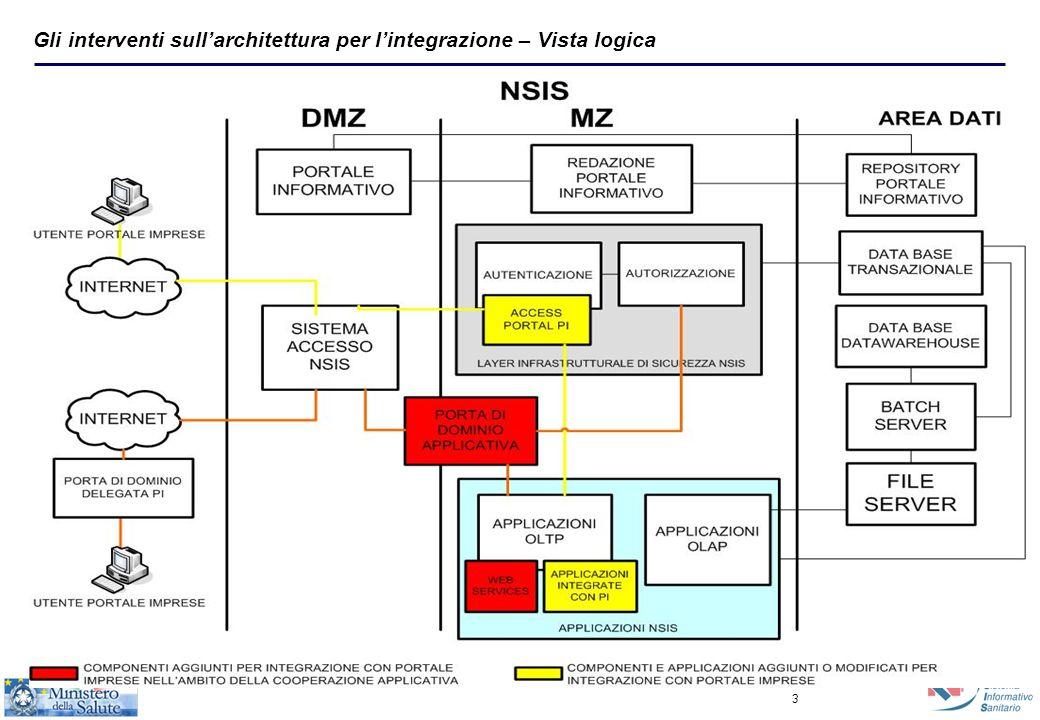 3 Gli interventi sull'architettura per l'integrazione – Vista logica