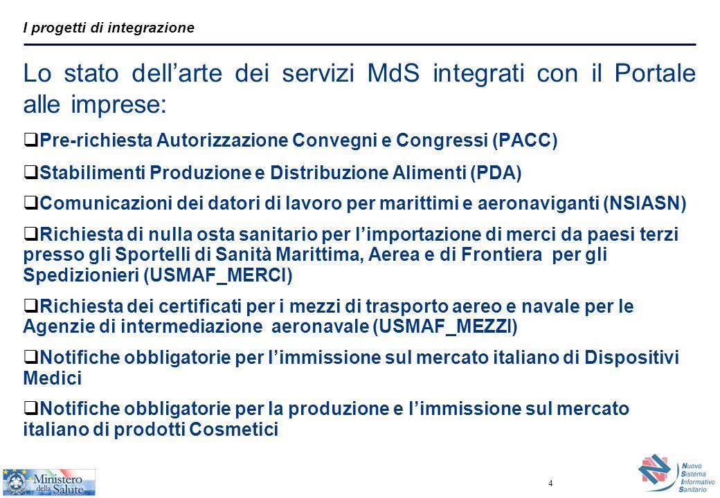 5 Progetti co-finanziati Area Farmaco  Pre-richiesta Autorizzazione Convegni e Congressi (PACC) Progetti co- finanziati