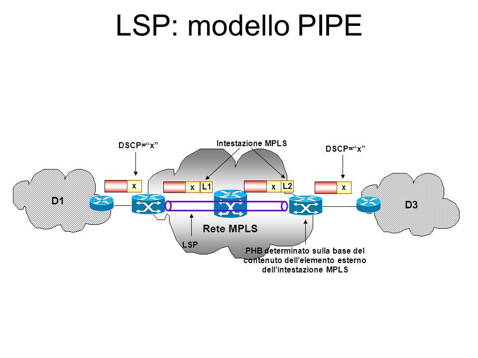 LSP vs Tunnel DiffServ Un LSP ha caratteristiche analoghe ad un Tunnel: LSR intermedi al LSP lavorano solo sull' elemento esterno dell'intestazione MP