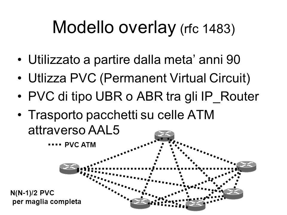 Modelli di integrazione IP/ATM Modello overlay Modello integrato
