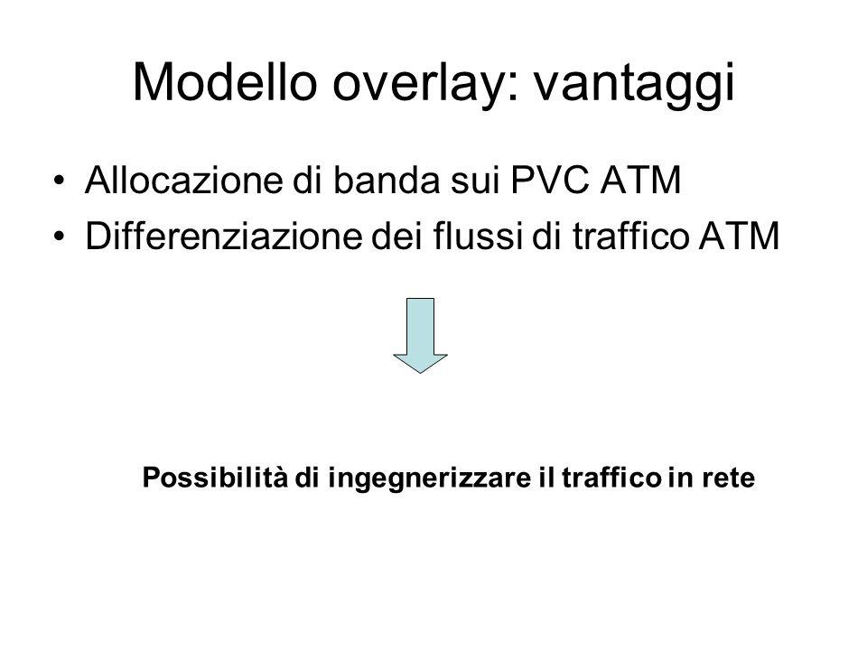 Modello overlay:Segmentazione e riassembraggio Fisico ATM IP AAL5 Fisico ATM IP AAL5 Fisico ATM IP AAL5 Fisico ATM IP AAL5 IP PVC ATM Ricostruzione pa