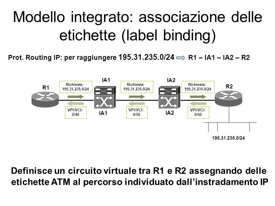 Modello integrato: associazione delle etichette (label binding) Nel modello integrato il collegamento virtuale non puo' essere realizzato dalla segnal