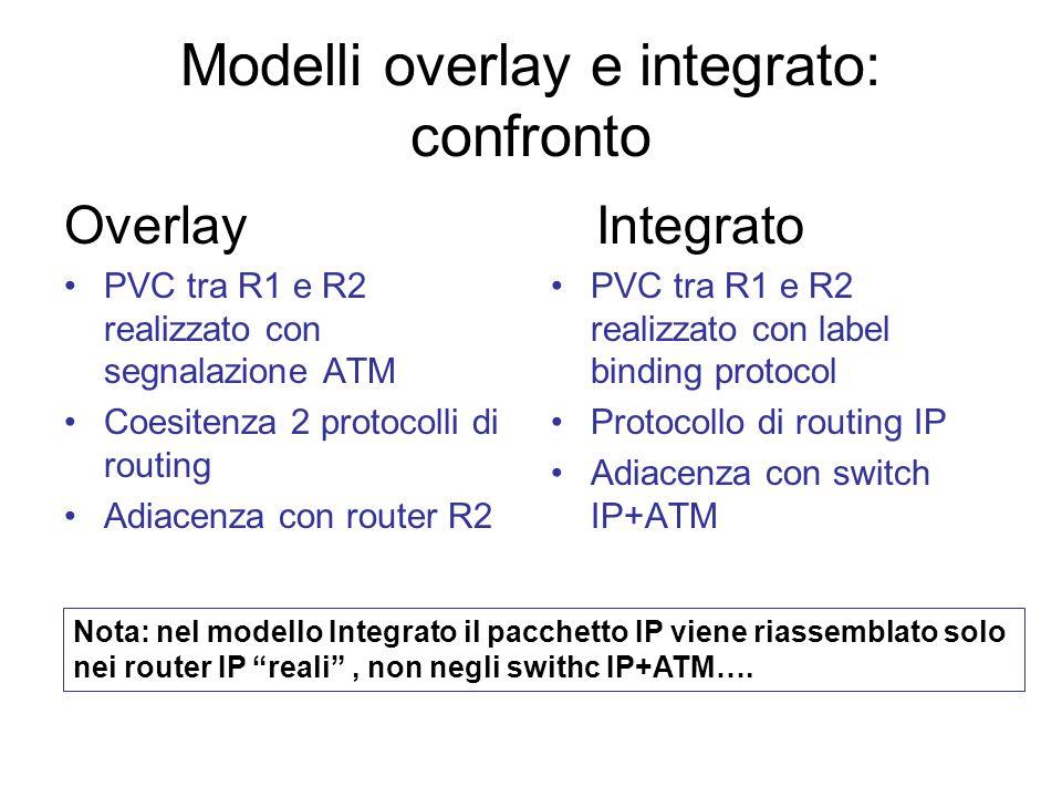 Modello integrato: Segmentazione Commutazione ATM Riassemblaggio Intf In VPI/VCI In Intf Out VPI/VCI Out 10/4030/50 Host 195.31.235.88 VPI/VCI=0/40VPI