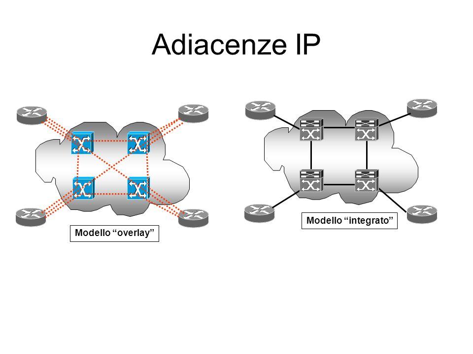 Modelli overlay e integrato: confronto Overlay PVC tra R1 e R2 realizzato con segnalazione ATM Coesitenza 2 protocolli di routing Adiacenza con router