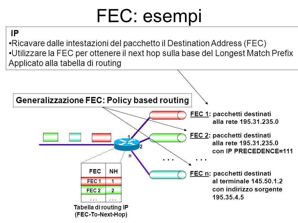 La decisione di instradamento di un router può essere vista come appartenente a due passi logici: Ricavare dalle intestazioni del pacchetto le informa