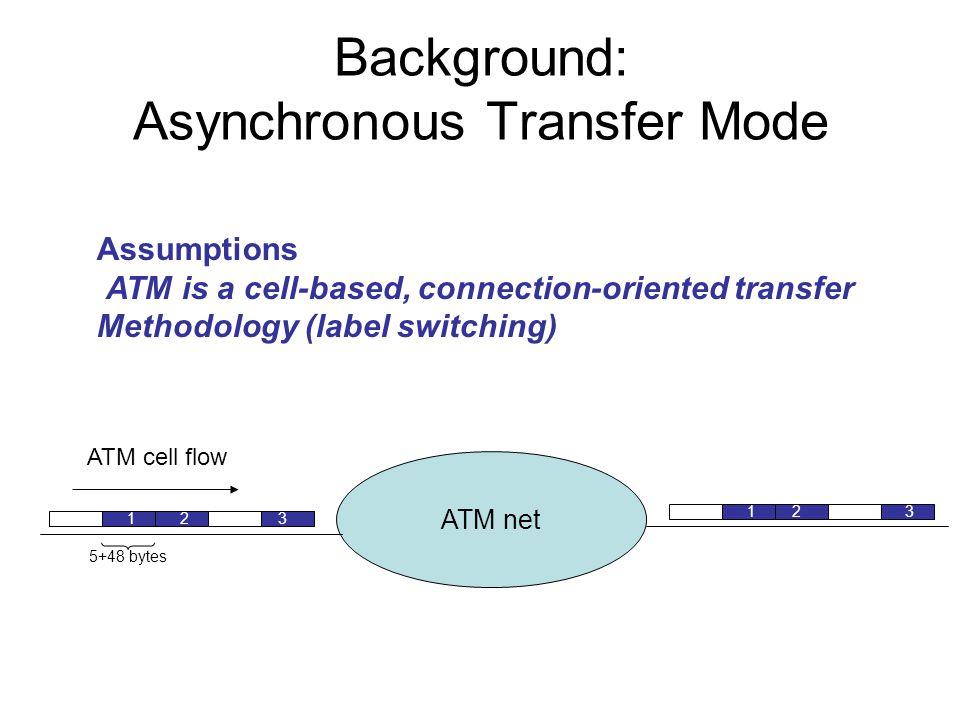 Modello overlay: svantaggi Gestione di 2 reti differenti (ATM e IP) Limitata scalabilità (interfaccia SAR-ATM 622 Mbit/s) Cell tax Stress del protocollo di routing IP (elevato numero adiacenze elevato numero di messaggi di segnalaz.