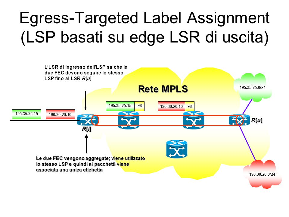 Aggregazione indirizzi IP (CIDR): inoltro pacchetti Terminazione dell'LSP Lookup a livello 3 LSR-B LSR-A LSR-CLSR-D 44 195.31.40.1 195.31.40.1 24 195.