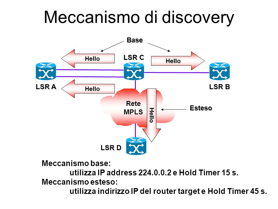 Messaggi LDP Sessione äINITIALIZATION äKEEPALIVE Discovery äHELLO Annunci äADDRESS äADDRESS WITHDRAW äLABEL MAPPING äLABEL REQUEST äLABEL ABORT REQUES