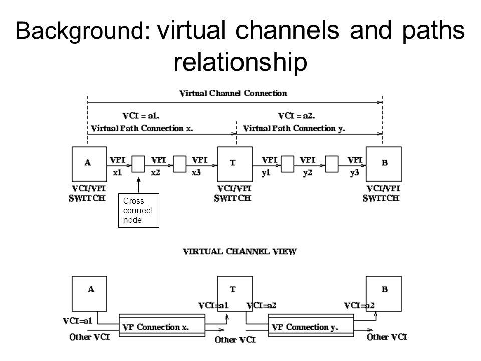 Modello overlay: topologia fisica Rete ATM Switch ATM Router IP PVC setup: Segnal.
