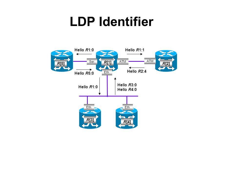 Identificativo LSR Spazio di etichette etichette 4 byte2 byte 192.168.0.11 : 0 LDP Identifier