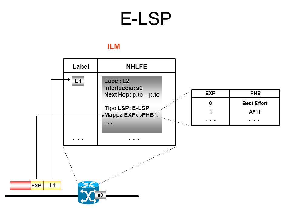 """E-LSP Dominio DiffServ/MPLS PHB 2 PHB 1 Campo """"EXP"""" 1 L1 2..."""