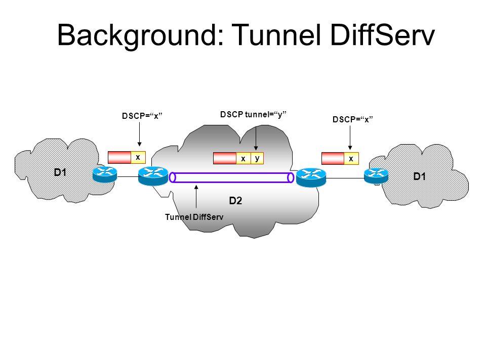 LSR DiffServ Informazioni aggiuntive nel Next Hop Label Forwarding Entry: -Tipo di LSP (E-LSP; L-LSP) - PHB supportati -Corrispondenza tra l'informazi