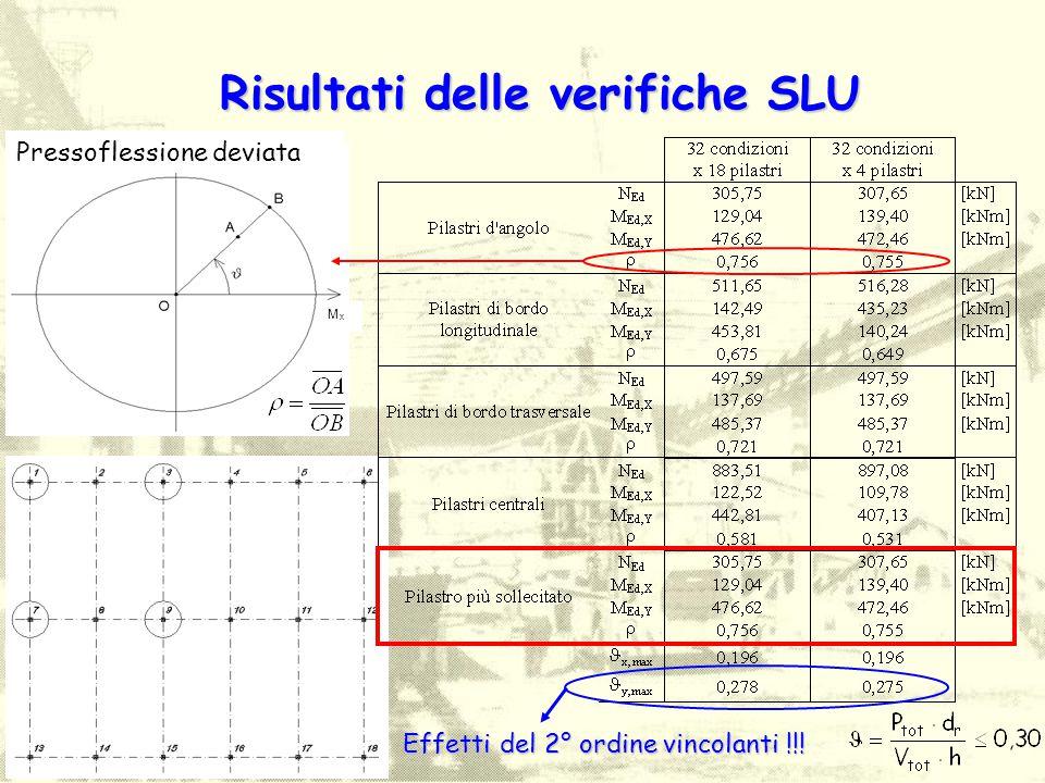Risultati delle verifiche SLU M x M y Pressoflessione deviata Effetti del 2° ordine vincolanti !!!