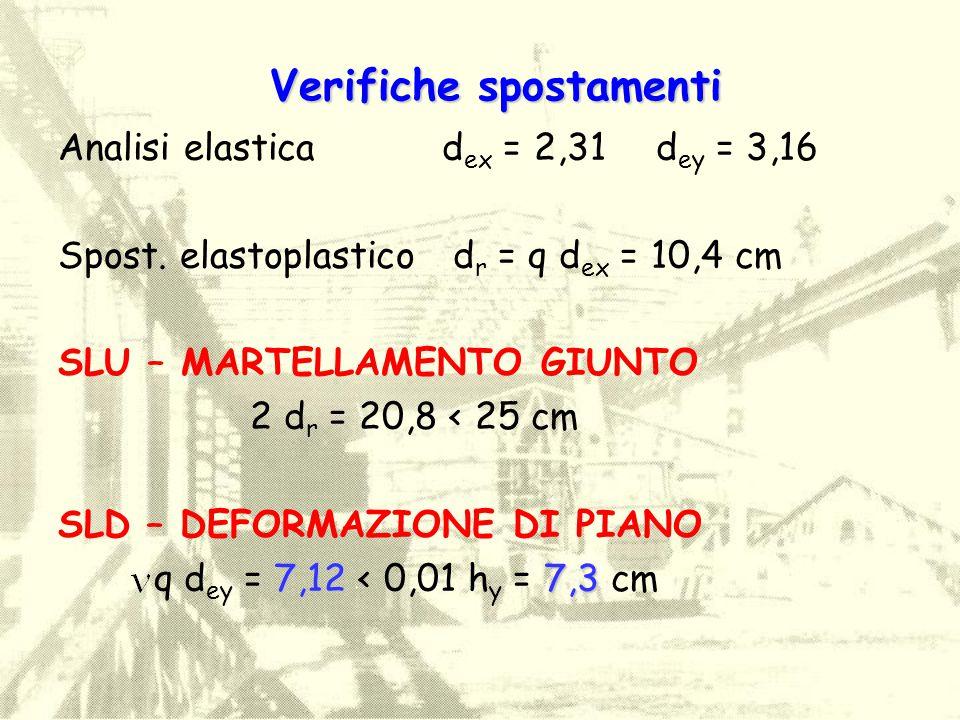Analisi elastica d ex = 2,31 d ey = 3,16 Spost. elastoplastico d r = q d ex = 10,4 cm SLU – MARTELLAMENTO GIUNTO 2 d r = 20,8 < 25 cm SLD – DEFORMAZIO