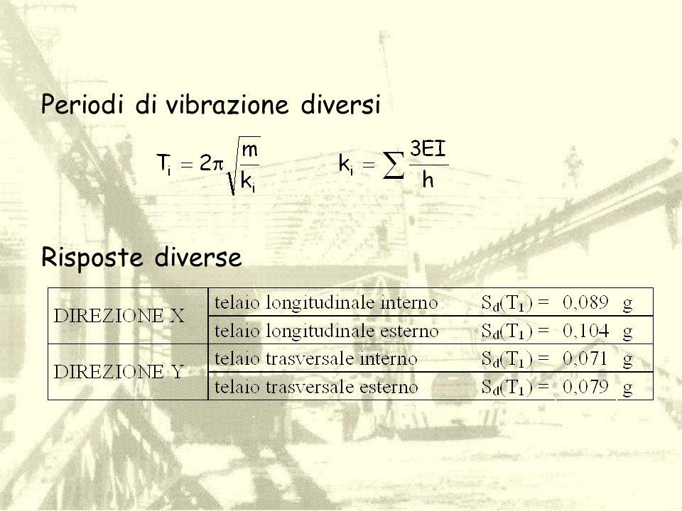 Periodi di vibrazione diversi Risposte diverse