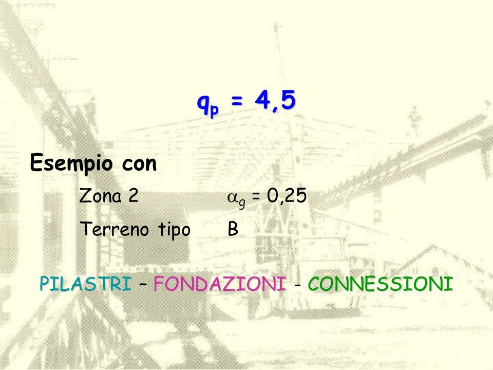q p = 4,5 Esempio con Zona 2  g = 0,25 Terreno tipoB PILASTRIFONDAZIONICONNESSIONI PILASTRI – FONDAZIONI - CONNESSIONI