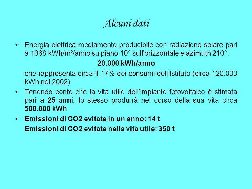 Alcuni dati Energia elettrica mediamente producibile con radiazione solare pari a 1368 kWh/m²/anno su piano 10° sull'orizzontale e azimuth 210°: 20.00