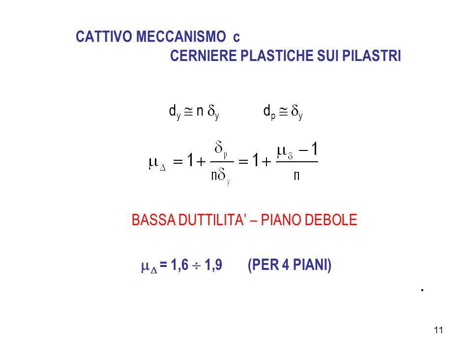 11 CATTIVO MECCANISMO c CERNIERE PLASTICHE SUI PILASTRI d y  n  y d p   y BASSA DUTTILITA' – PIANO DEBOLE   = 1,6  1,9 (PER 4 PIANI).