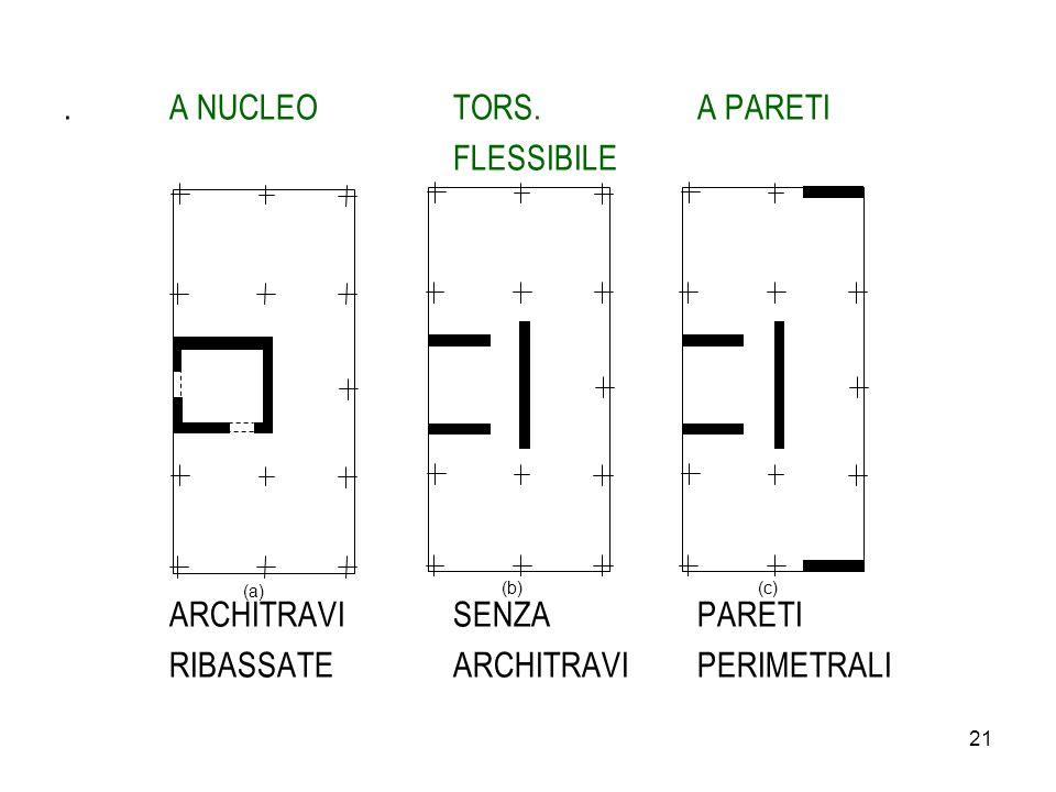 21.A NUCLEO TORS.A PARETI FLESSIBILE ARCHITRAVI SENZAPARETI RIBASSATE ARCHITRAVIPERIMETRALI (a) (b) (c)