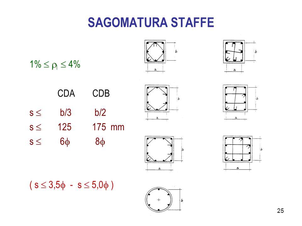 25 SAGOMATURA STAFFE 1%   l  4% CDA CDB s  b/3 b/2 s  125 175 mm s  6  8  ( s  3,5  - s  5,0  )