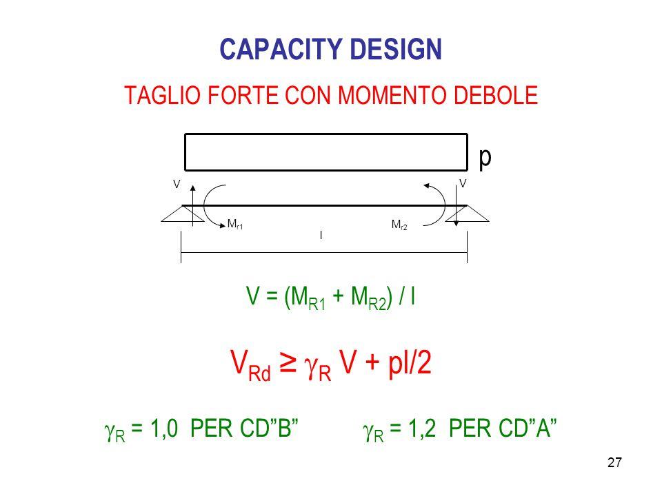 """27 CAPACITY DESIGN TAGLIO FORTE CON MOMENTO DEBOLE V = (M R1 + M R2 ) / l V Rd ≥  R V + pl/2  R = 1,0 PER CD""""B""""  R = 1,2 PER CD""""A"""" M r1 M r2 V V l"""