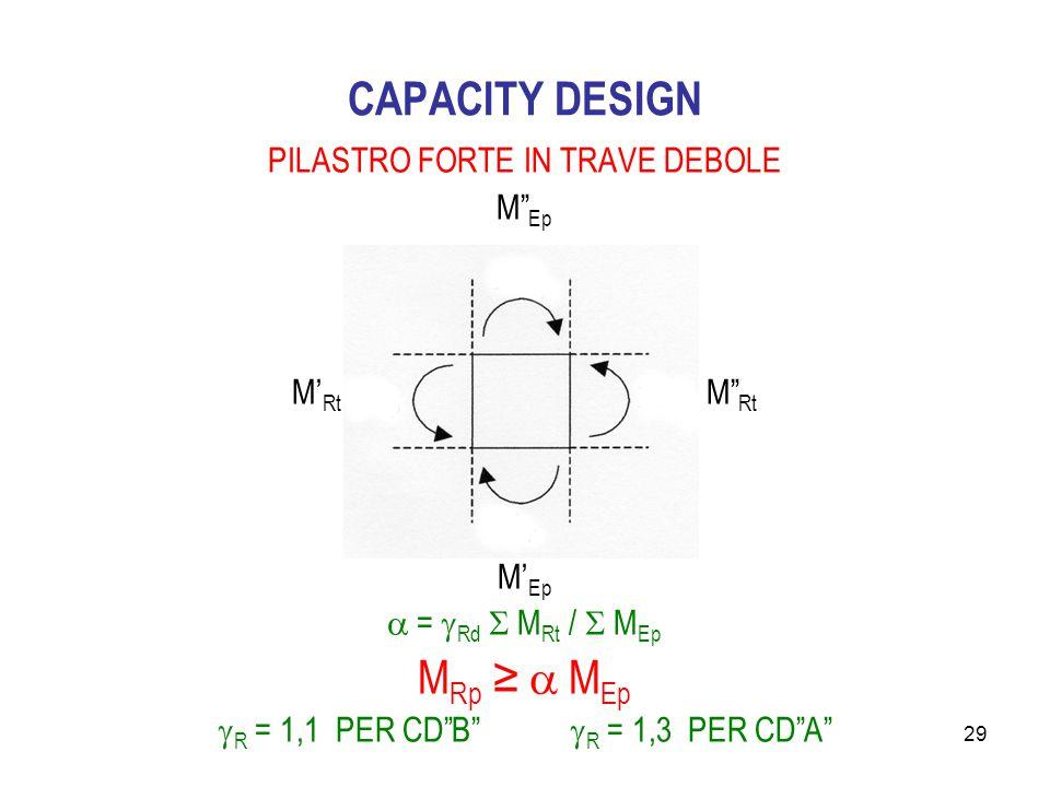 29 CAPACITY DESIGN PILASTRO FORTE IN TRAVE DEBOLE M Ep M' Rt M Rt M' Ep  =  Rd  M Rt /  M Ep M Rp ≥  M Ep  R = 1,1 PER CD B  R = 1,3 PER CD A