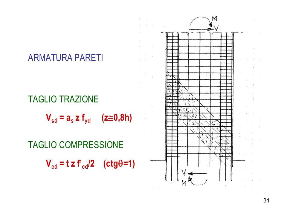 31 ARMATURA PARETI TAGLIO TRAZIONE V sd = a s z f yd (z  0,8h) TAGLIO COMPRESSIONE V cd = t z f' cd /2 (ctg  =1)