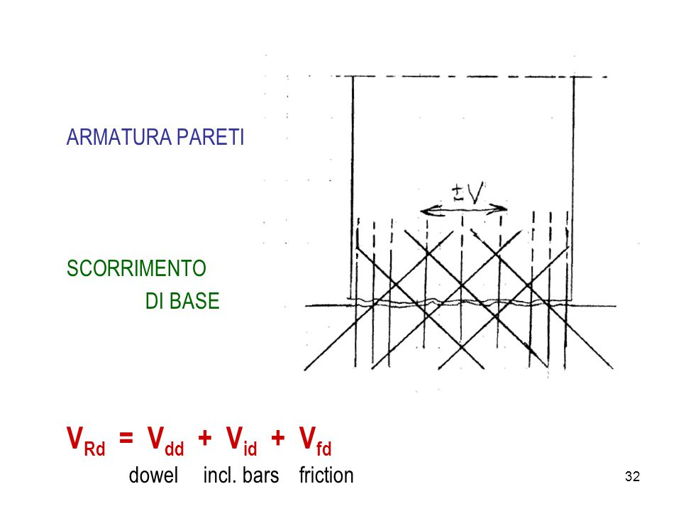 32 ARMATURA PARETI SCORRIMENTO DI BASE V Rd = V dd + V id + V fd dowel incl. bars friction