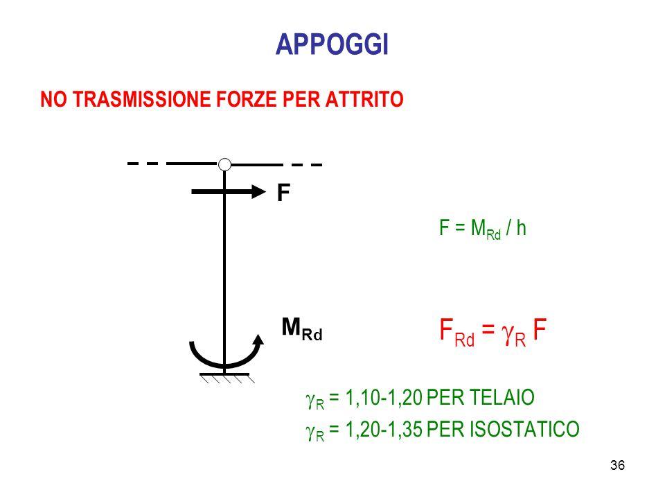 36 APPOGGI NO TRASMISSIONE FORZE PER ATTRITO F = M Rd / h F Rd =  R F  R = 1,10-1,20 PER TELAIO  R = 1,20-1,35 PER ISOSTATICO F M Rd