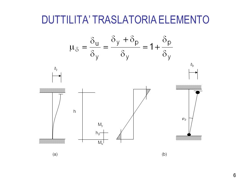 6 DUTTILITA' TRASLATORIA ELEMENTO  y h h p (a)(b) pp  p MyMy MuMu