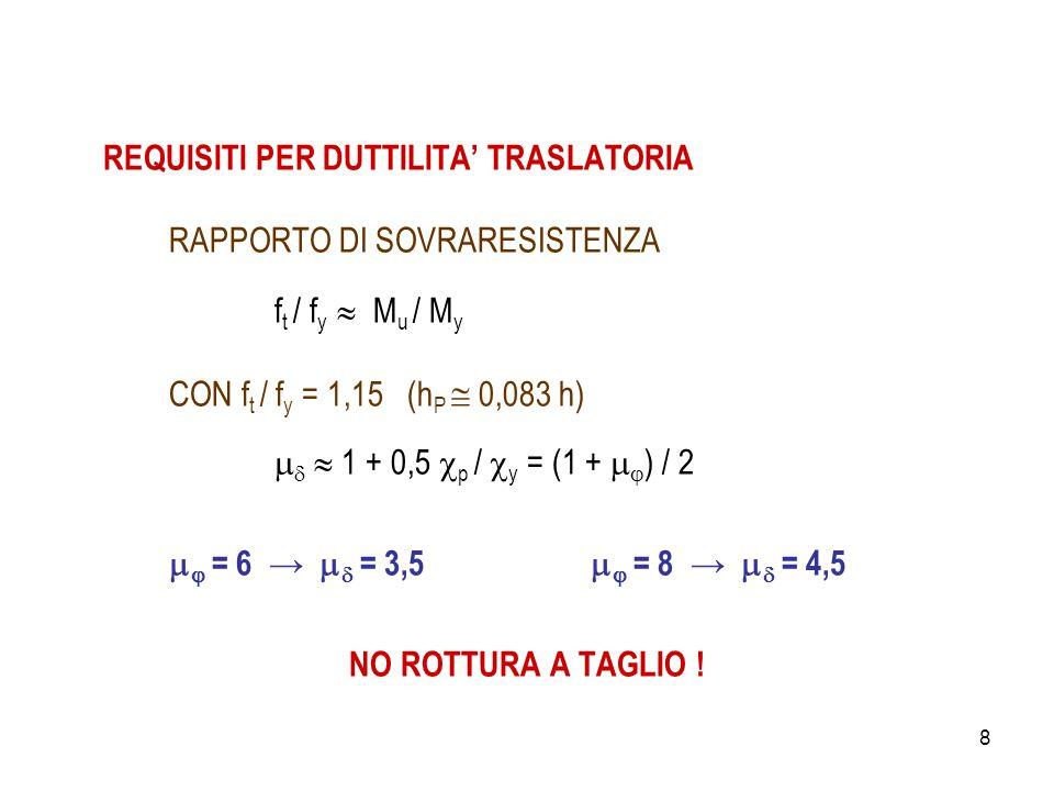 8 REQUISITI PER DUTTILITA' TRASLATORIA RAPPORTO DI SOVRARESISTENZA f t / f y  M u / M y CON f t / f y = 1,15 (h P  0,083 h)    1 + 0,5  p /  y = (1 +   ) / 2   = 6 →   = 3,5   = 8 →   = 4,5 NO ROTTURA A TAGLIO !