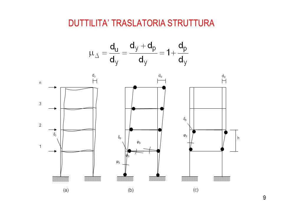 9 DUTTILITA' TRASLATORIA STRUTTURA